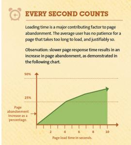 performance velocita sito web 270x300 Velocità Web Hosting: un secondo fa la differenza