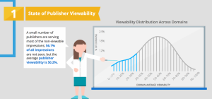 State Of Publisher Viewability