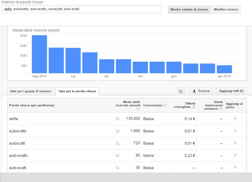 Strumento parole chiavi google adwords журнал интернет реклама