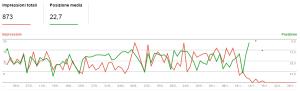 drop 1 1 300x91 Blackhat SEO: Uscire dalla Penalizzazione Google in 5 giorni! [CASE STUDY]