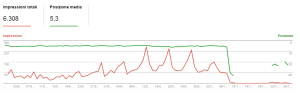 Penalizzazione Google - Grafico