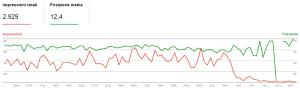 drop 1 3 300x88 Blackhat SEO: Uscire dalla Penalizzazione Google in 5 giorni! [CASE STUDY]