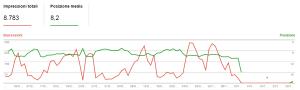 drop 1 5 300x90 Blackhat SEO: Uscire dalla Penalizzazione Google in 5 giorni! [CASE STUDY]