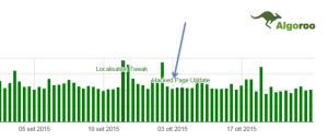 google update hacked page 300x128 Blackhat SEO: Uscire dalla Penalizzazione Google in 5 giorni! [CASE STUDY]