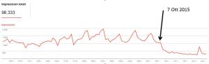 penalizzazione google 7 ott 2015 300x92 Blackhat SEO: Uscire dalla Penalizzazione Google in 5 giorni! [CASE STUDY]